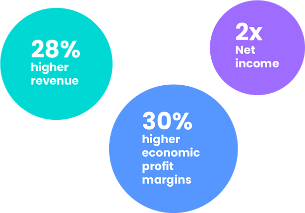 Studies show when organisations improve their accessibility they see 28% higher revenue, two times their net income and 30% high profit margins.