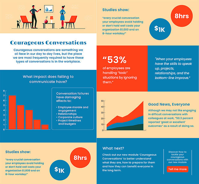 Courageous Conversations - Wide Infographic